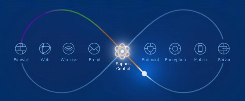Sophos Antivirus For macOS